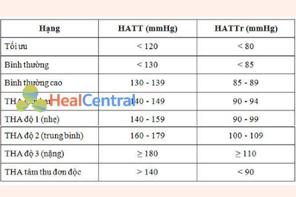 Bảng phân loại tăng huyết áp hay dùng