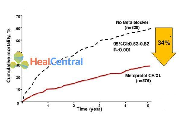 Metoprolol CR/XL làm giảm tỉ lệ tử vong sau nhồi máu cơ tim 34% (P < 0.001) sau 5 năm so với giả dược.