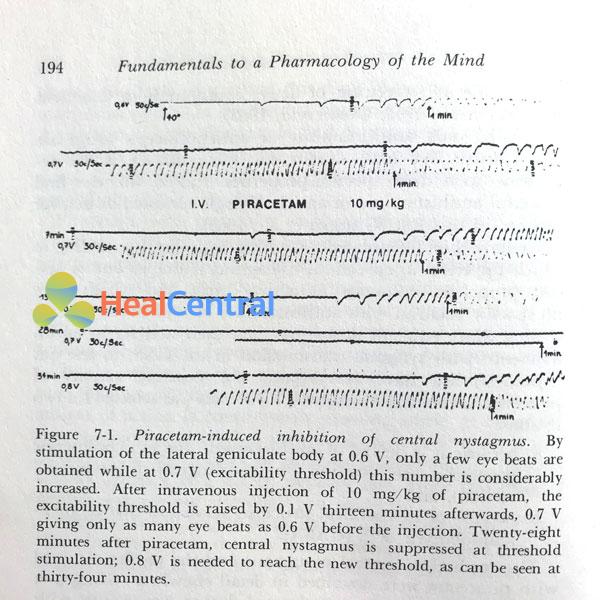 Piracetam ức chế rung giật nhãn cầu ở cả liều cao và thấp và tăng cường ngưỡng kích thích.
