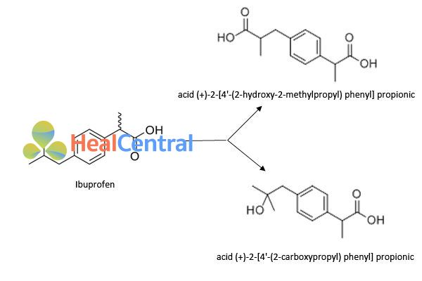 Chuyển hóa ibuprofen