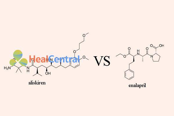 So sánh aliskiren và enalapril