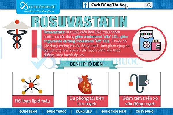 Hướng dẫn sử dụng Rosuvastatin 1