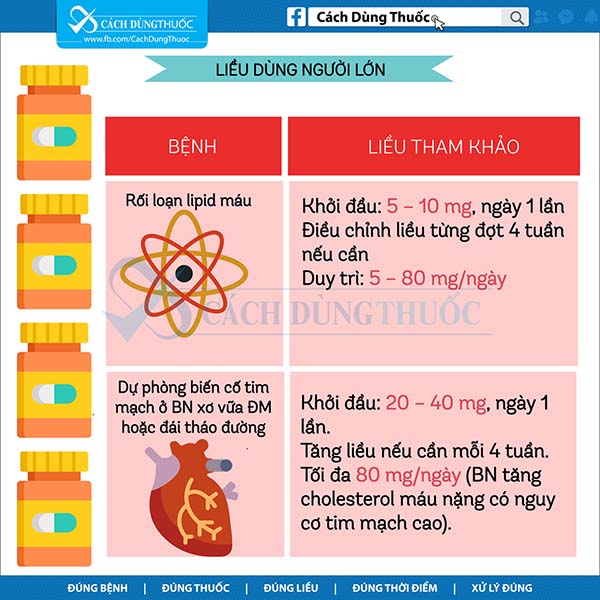Cách dùng thuốc simvastatin 5