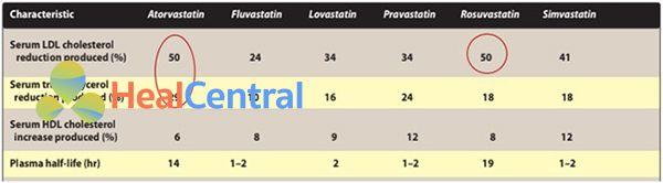 So sánh hiệu lực các statin