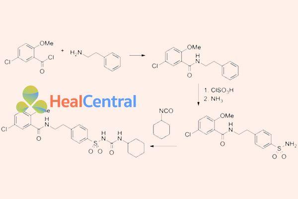 Hình trên là sơ đồ tổng hợp glibenclamid đi từ 4 -clorid- 2-methoxy benzylclorid