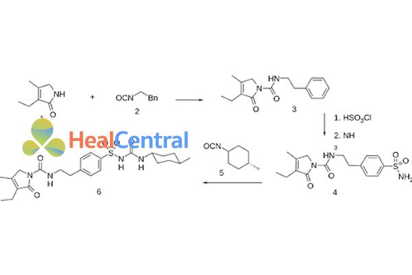 Hình trên là một trong các con đường tổng hợp glimepiride đi từ 3-ethyl-4-mrthyl-3-pyrrolin-2 on