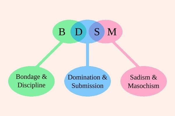 BDSM thuật ngữ trong quan hệ tình dục