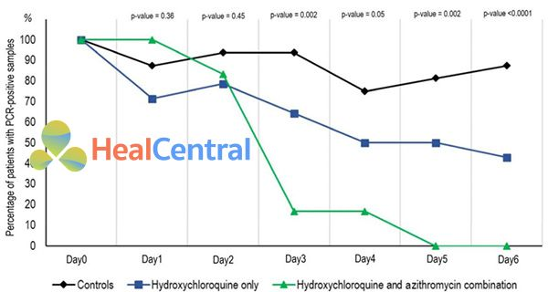 Biểu đồ kết quả thử nghiệm lâm sàng