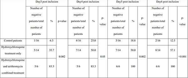 Kết quả thử nghiệm lâm sàng Hydroxychloroquine