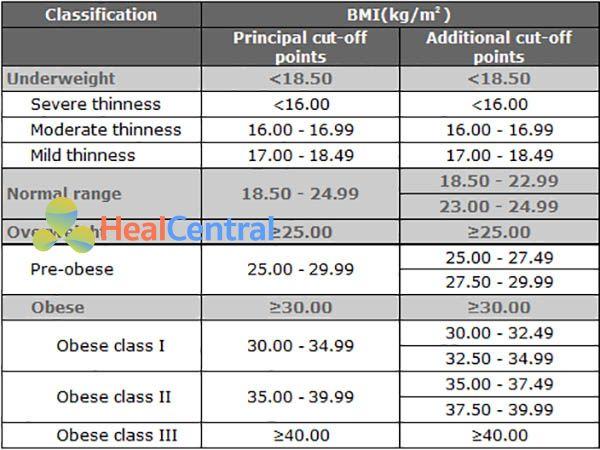 Bảng. Phân loại thừa cân và béo phì dựa trên BMI theo WHO. Tuy nhiên phân loại này chủ yếu áp dụng cho những người có gốc châu u. Phiên giải bảng: BMI < 18.50: thiếu cân, BMI 18.50-24.99: bình thường, BMI 25.00-29.99: thừa cân (tiền béo phì), BMI 30.00-34.99: béo phì độ I, BMI 35.00-39.99: béo phì độ II, BMI ≥ 40.00: béo phì độ III. (!) Chu vi vòng eo tăng cũng có thể là một dấu hiệu tăng nguy cơ mắc các bệnh tim mạch, tăng huyết áp và đái tháo đường type 2 ngay cả ở những người có cân nặng bình thường.