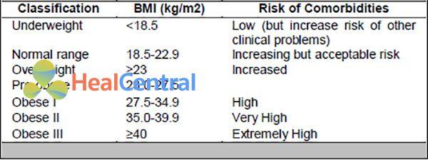 Bảng. Phân loại thừa cân và béo phì dựa trên BMI cho người gốc châu Á - Thái Bình Dương. Nguy cơ các bệnh mắc kèm ở cột bên phải. Phiên giải bảng: BMI < 18.5: thiếu cân, BMI 18.5-22.9: bình thường, BMI 23.0-27.4: thừa cân (tiền béo phì), BMI 27.5-34.9: béo phì độ I, BMI 35.0-39.9: béo phì độ II, BMI ≥ 40.0: béo phì độ III.