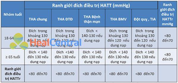 Bảng 12. Ranh giới đích huyết áp điều trị. THA: tăng huyết áp, HATT: huyết áp tâm thu, HATTr: huyết áp tâm trương, ĐTĐ: đái tháo đường, BMV: bệnh mạch vành, TIA: cơn thiếu máu não thoáng qua.