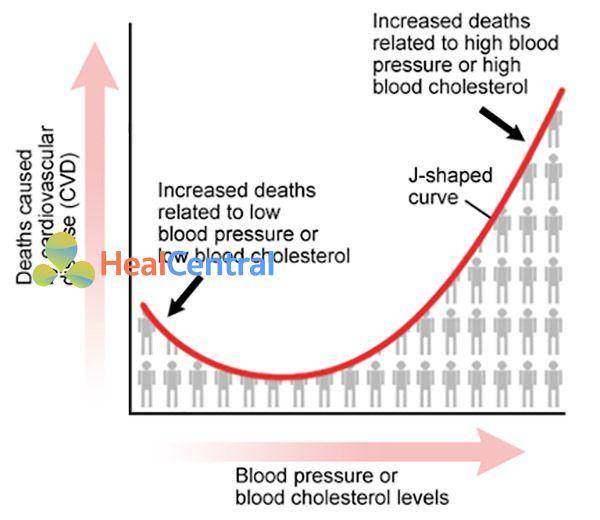 Hình 4. Mối liên quan giữa tử vong do bệnh tim mạch với mức huyết áp và nồng độ cholesterol máu (hiệu ứng J-curve).
