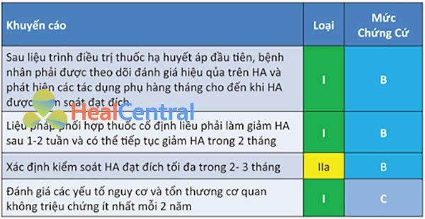 Bảng 14. Các khuyến cáo theo dõi sau điều trị thuốc hạ huyết áp lần đầu. HA: huyết áp.