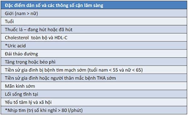 Bảng 4. Các yếu tố ảnh hưởng đến nguy cơ tim mạch của bệnh nhân tăng huyết áp. Ở đây bao gồm đặc điểm dân số và các thông số cận lâm sàng. HDL-C: cholesterol lipoprotein tỷ trọng cao, THA: tăng huyết áp.