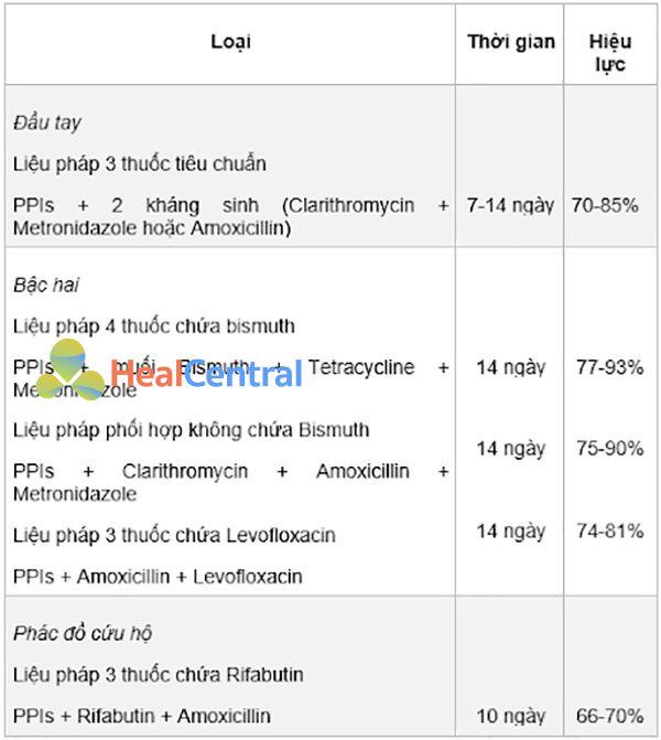 Bảng 3. Các loại và hiệu lực của các lựa chọn điều trị diệt trừ Helicobacter pylori (H.pylori).