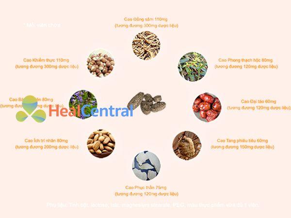 Thận An Plus được chiết xuất hoàn toàn từ các thảo dược thiên nhiên lành tính