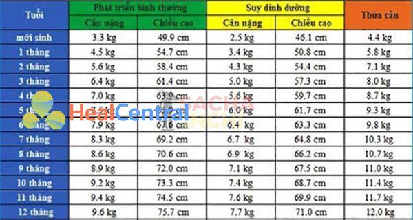 Bảng chiều cao và cân nặng của bé trai từ 0-12 tháng tuổi.
