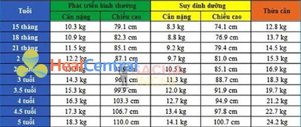 Bảng chiều cao và cân nặng của bé gái từ 15 tháng - 5 tuổi.