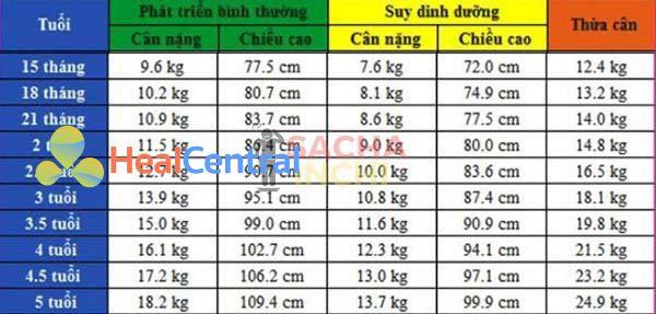 Bảng chiều cao và cân nặng của bé trai từ 15 tháng - 5 tuổi.
