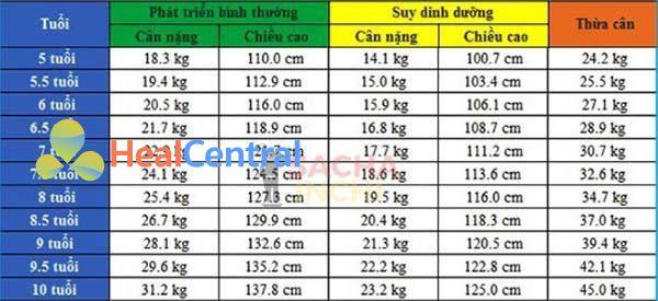 Bảng chiều cao và cân nặng của bé gái từ 5 - 10 tuổi.