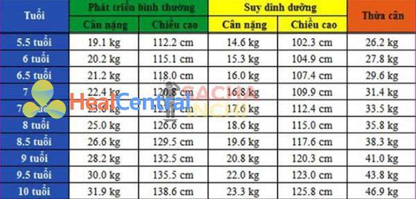 Bảng chiều cao và cân nặng của bé trai từ 5 - 10 tuổi.