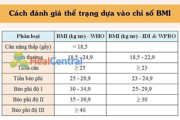 Tiêu chuẩn đánh giá chỉ số BMI theo WHO và IDI & WPRO