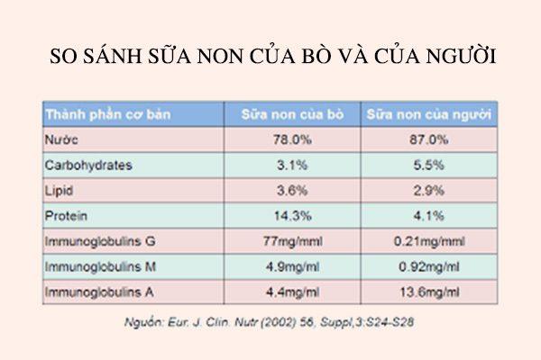 Thành phần của sữa non bò và sữa non người
