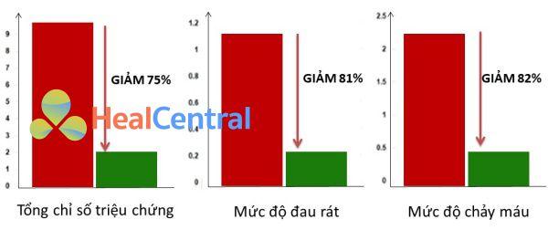 Thống kê hiệu quả của Gel trĩ lúa mỳ Ý