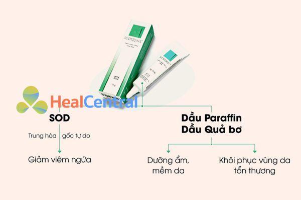 Tác dụng của Sodermix Cream lên viêm da cơ địa và chàm sữa
