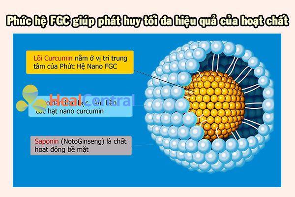 Tác dụng ưu việt của phức hệ FGC