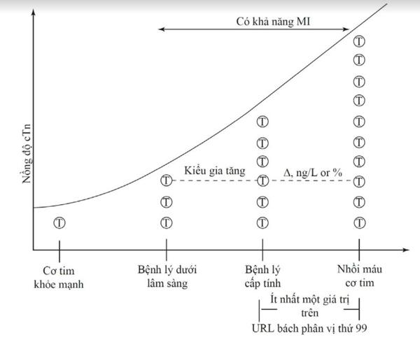 Hình 4.3 Biểu hiện troponin và bối cảnh sinh lý bệnh. Xét mô hình gia tăng và khả năng MI dựa trên biểu hiện cTn. (Chuyển thể từ Westermann và cộng sự [17]).
