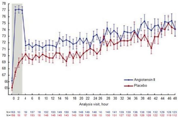 Figure 11.2 So sánh ATII với giả dược trên MAP ở bệnh nhân sốc phân bố đang dùng vận mạch.