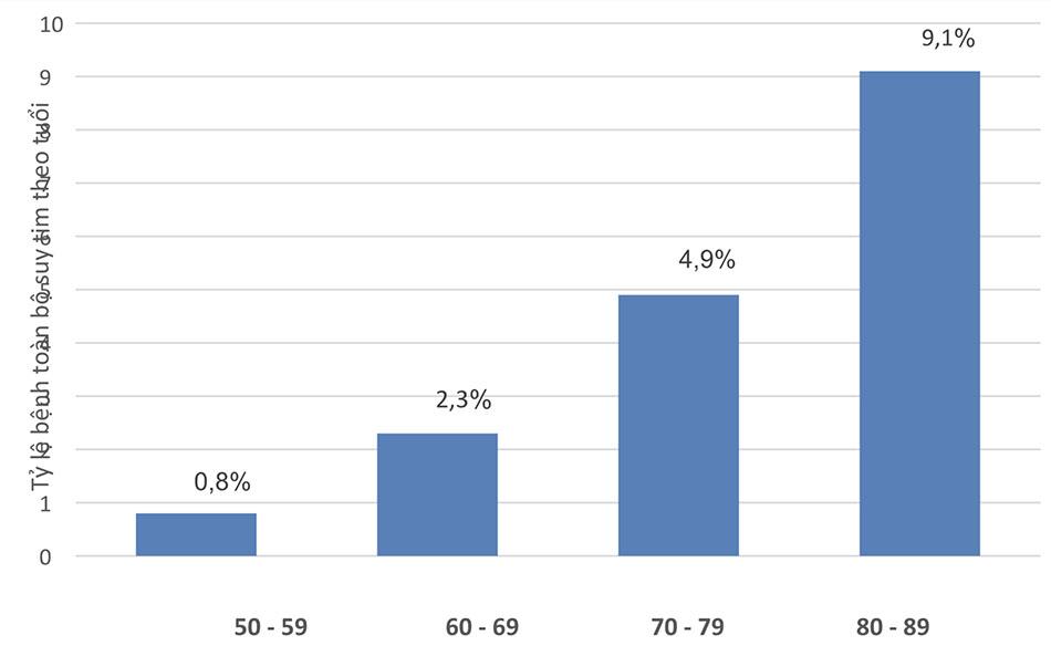 Tỷ lệ bệnh toàn bộ theo nghiên cứu Framingham