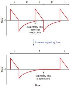 Hình 6.4 Dạng sóng lưu lượng chứng minh rằng bẫy khí có thể được giảm bớt bằng cách tăng thời gian thở ra. Lưu ý rằng lưu lượng thở ra không đạt đến 0 trước nhịp thở tiếp theo trong sơ đồ trên nhưng ở sơ đồ dưới, với thời gian tăng lên cho thở ra, lưu lượng thở ra đạt đến không.