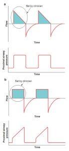 Hình 3.1 Dạng sóng lưu lượng và áp lực trong VCV. Biến mục tiêu của VCV là lưu lượng. Cả hai dạng sóng giảm tốc (a) và dạng sóng hằng định (b) đều được thể hiện. Biến chu kỳ cho VCV là thể tích, bằng với diện tích dưới đường cong dạng sóng lưu lượng (vùng bóng mờ). Các dạng sóng lưu lượng hít vào được cài đặt bởi các bác sĩ lâm sàng. Dạng sóng áp lực là kết quả của sự tương tác giữa các biến đã đặt (nhắm mục tiêu theo lưu lượng và chu kỳ theo thể tích) và cơ học hệ hô hấp.