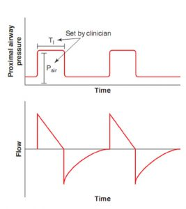 Hình 3.2 Dạng sóng lưu lượng và áp lực trong PCV. Biến mục tiêu của PCV là áp lực. Biến chu kỳ của PCV là thời gian. Áp lực đường thở gần và thời gian hít vào được cài đặt bởi bác sĩ. Dạng sóng lưu lượng là kết quả của sự tương tác giữa các biến cài đặt (nhắm mục tiêu theo áp lực và chu kỳ theo thời gian) và cơ học hệ hô hấp. Dạng sóng lưu lượng trong PCV là một đường dốc giảm tốc.