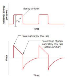 Hình 3.3 Dạng sóng lưu lượng và áp lực trong PSV. Biến mục tiêu của PSV là áp lực. Biến chu kỳ của PSV là lưu lượng. Áp lực đường thở gần và tỷ lệ % lưu lượng hít vào đỉnh để chuyển chu kỳ được cài đặt bởi bác sĩ lâm sàng. Dạng sóng lưu lượng là kết quả của sự tương tác giữa các biến được đặt (nhắm mục tiêu theo áp lực và chu kỳ lưu lượng) và cơ học hệ hô hấp. Tương tự như PCV, dạng sóng lưu lượng trong PSV là một đường dốc giảm tốc. Với chu kỳ lưu lượng, nhịp thở chấm dứt khi lưu lượng giảm dần đế tỷ lệ phần trăm của lưu lượng hít vào đỉnh, trong trường hợp này là 25%.