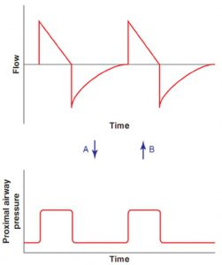 Hình 3.4 Dạng sóng lưu lượng và áp lực. Đối với một sức cản và độ giãn nở nhất định của hệ hô hấp, việc cài đặt dạng sóng lưu lượng (như xảy ra với thông khí kiểm soát thể tích) sẽ dẫn đến dạng sóng áp lực riêng biệt (A). Nếu hệ thống hô hấp không thay đổi, việc cài đặt dạng sóng áp lực tương tự (như xảy ra với thông khí được kiểm soát áp lực) sẽ dẫn đến dạng sóng lưu lượng ban đầu (B).
