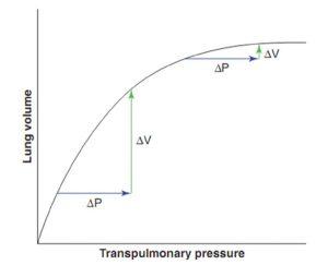 Hình 1.4 Mối quan hệ giữa thể tích phổi và áp lực xuyên phổi. Đối với sự gia tăng áp lực xuyên phổi (P) nhất định, kết quả tăng thể tích phổi (V) sẽ lớn hơn ở thể tích phổi thấp hơn, khi đó phổi giãn nở tốt hơn, so với khi thể tích phổi cao hơn.