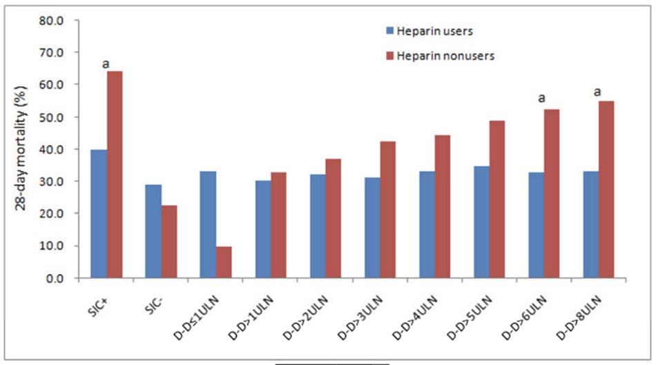 Biểu đồ thanh được ghép nối cho thấy tỷ lệ tử vong giữa người dùng heparin và người không sử dụng thuốc ở bệnh nhân phân tầng