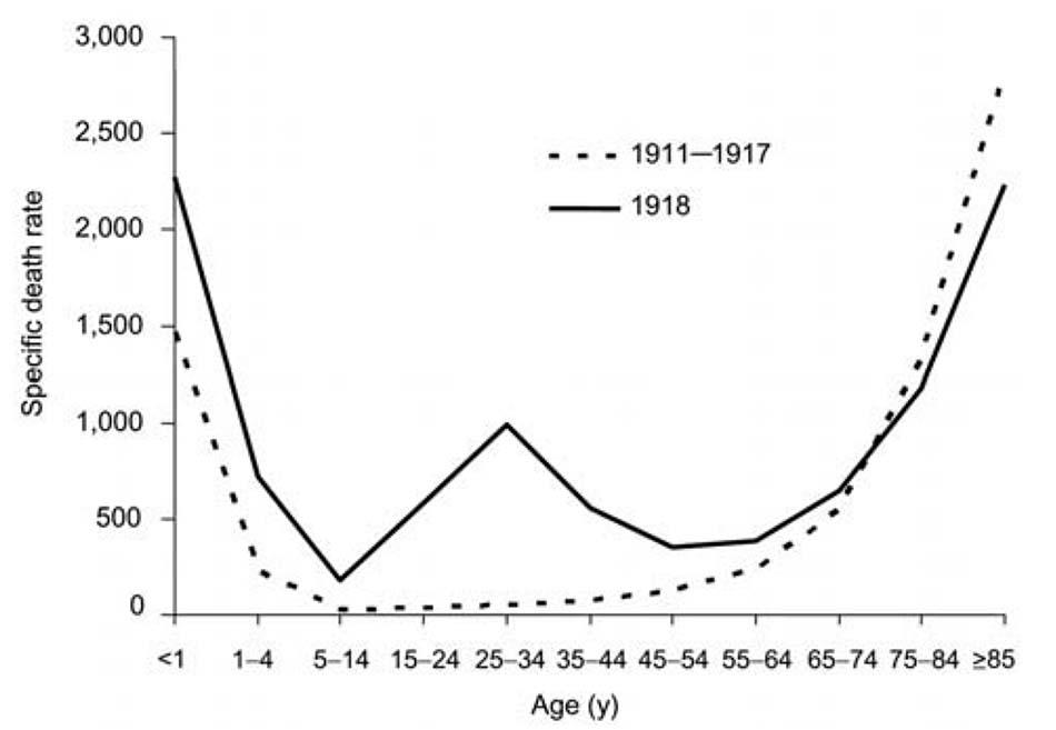 cúm 1918