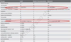 Y học chứng cứ về các biện pháp điều trị Viêm Mũi Xoang mạn có polyp mũi (EPOS 2012)
