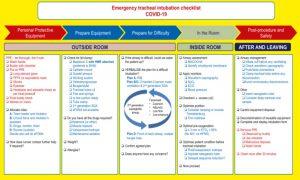 Hình 7. Danh sách kiểm tra đặt nội khí quản khẩn cấp ở bệnh nhân mắc bệnh coronavirus 2019. Được điều chỉnh từ [20] với sự cho phép