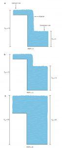 Hình 7.4 Hiệu ứng thác nước. Việc tăng mức nước của dòng sông hạ lưu sẽ không ảnh hưởng đến mức nước của dòng sông thượng nguồn miễn là mức nước của dòng sông hạ lưu thấp hơn mức nước của dòng sông thượng nguồn. Mức nước của dòng sông hạ lưu tương tự như áp lực đường thở gần, và mức độ của dòng sông thượng nguồn tương tự như áp lực phế nang. Trong ví dụ này, nếu áp lực phế nang là 15 cm H2O và áp lực đường thở gần là 5 cm H2O (a), tăng áp lực đường thở gần đến 10 cm H2O sẽ không ảnh hưởng đến áp lực phế nang (b). Tuy nhiên, tăng áp lực đường thở gần đến 20 cm H2O sẽ làm tăng áp lực phế nang lên 20 cm H2O (c).