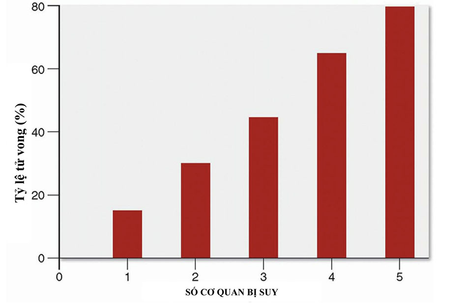 Mối quan hệ giữa tỷ lệ tử vong và số lượng hệ thống cơ quan bị suy vì nhiễm khuẩn huyết.