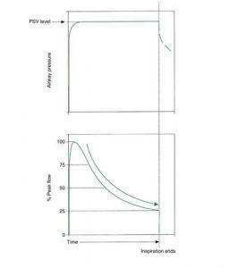 Hình 3.11 Dạng sóng từ nhịp thở hỗ trợ áp lực cho thấy đường cong áp lực và lưu lượng trong khi thì hít vào.