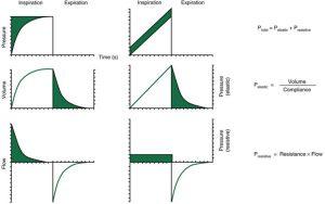 Hình 3.3 Dạng sóng đặc trưng cho thông khí kiểm soát áp lực và thông khí kiểm soát thể tích.