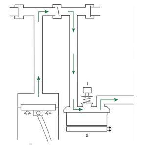 Hình 3.9 Hệ thống khí nén bên trong trên máy thở kiểm soát bằng piston. 1, Van xả áp; 2, Máy tạo độ ẩm & ấm. Được sửa đổi từ Dupuis Y. Ventilators: Theory and Clinical Application, 2nd ed. St. Louis, MO: Mosby; 1992.