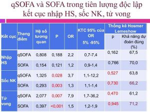 Thang điểm Đánh giá Nhanh Suy Cơ quan (qSOFA)